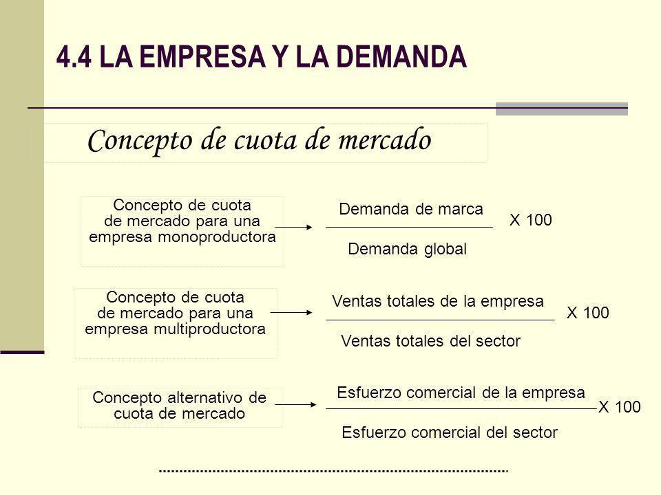 4.4 LA EMPRESA Y LA DEMANDA Concepto de cuota de mercado para una empresa monoproductora Demanda de marca Demanda global X 100 Concepto de cuota de me