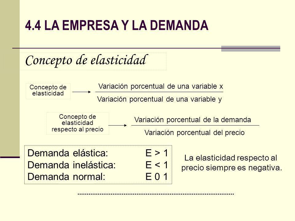 Concepto de elasticidad Variación porcentual de una variable x Variación porcentual de una variable y Concepto de elasticidad respecto al precio Varia
