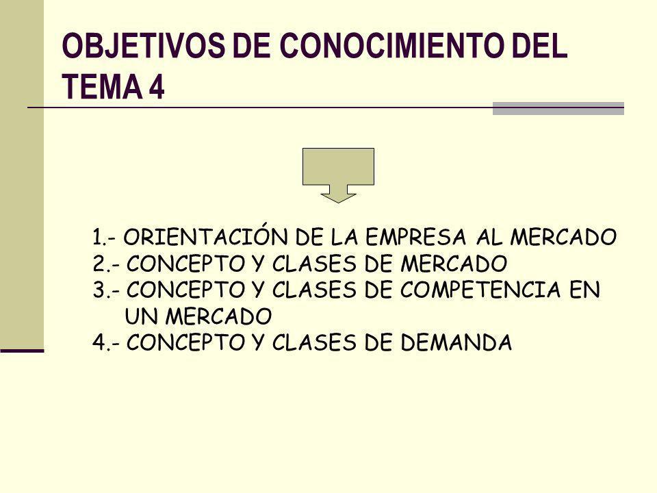 OBJETIVOS DE CONOCIMIENTO DEL TEMA 4 1.- ORIENTACIÓN DE LA EMPRESA AL MERCADO 2.- CONCEPTO Y CLASES DE MERCADO 3.- CONCEPTO Y CLASES DE COMPETENCIA EN