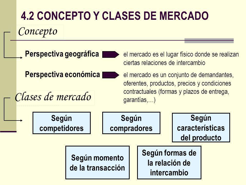4.2 CONCEPTO Y CLASES DE MERCADO Perspectiva geográfica el mercado es el lugar físico donde se realizan ciertas relaciones de intercambio Perspectiva