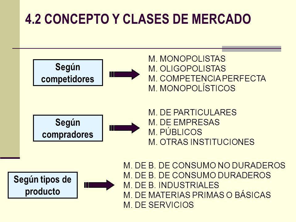 4.2 CONCEPTO Y CLASES DE MERCADO Según competidores M. MONOPOLISTAS M. OLIGOPOLISTAS M. COMPETENCIA PERFECTA M. MONOPOLÍSTICOS M. DE PARTICULARES M. D