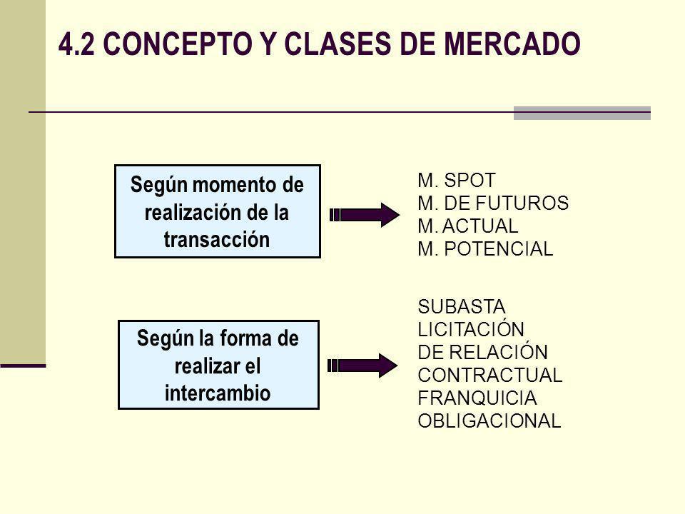 4.2 CONCEPTO Y CLASES DE MERCADO Según momento de realización de la transacción M. SPOT M. DE FUTUROS M. ACTUAL M. POTENCIAL SUBASTA LICITACIÓN DE REL