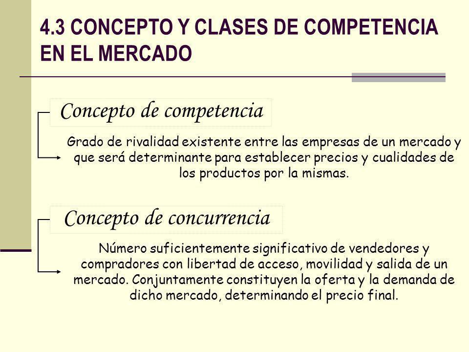 4.3 CONCEPTO Y CLASES DE COMPETENCIA EN EL MERCADO PRECIO CANTIDAD DE PRODUCTO Curva de oferta Curva de demanda Po Qo Punto de equilibrio