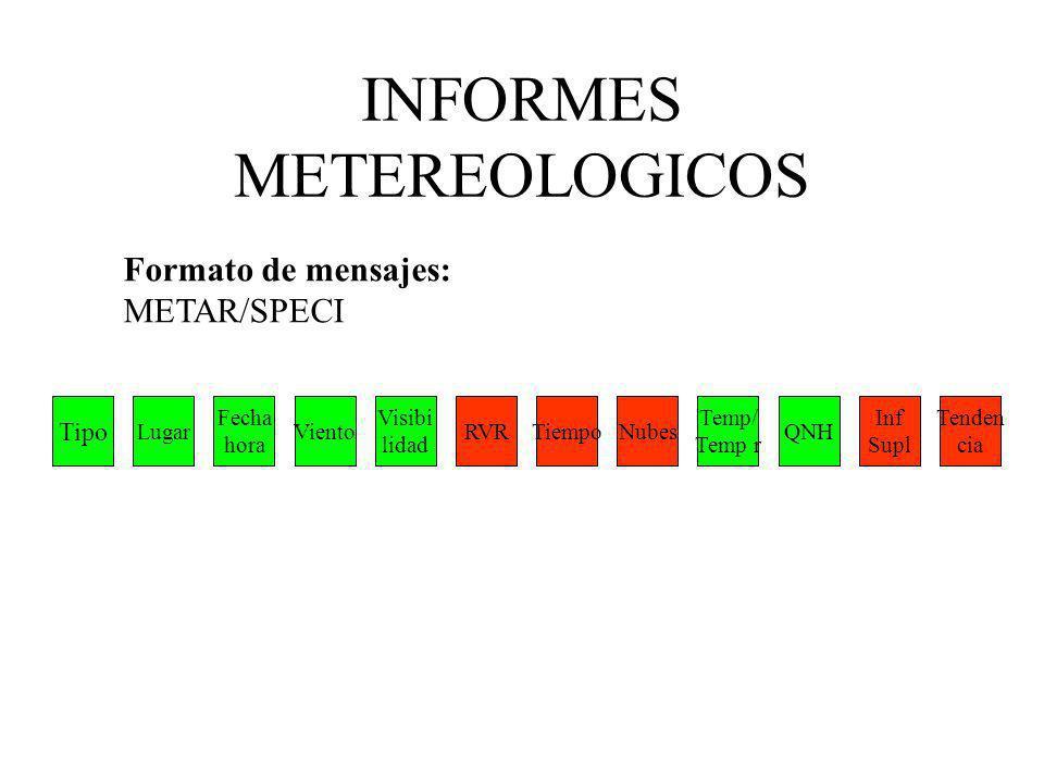 Tipo Lugar Fecha hora Viento Visibi lidad RVRTiempoNubes Temp/ Temp r QNH Inf Supl Tenden cia INFORMES METEREOLOGICOS Formato de mensajes: METAR/SPECI