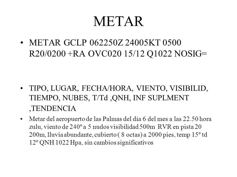 METAR METAR GCLP 062250Z 24005KT 0500 R20/0200 +RA OVC020 15/12 Q1022 NOSIG= TIPO, LUGAR, FECHA/HORA, VIENTO, VISIBILID, TIEMPO, NUBES, T/Td,QNH, INF