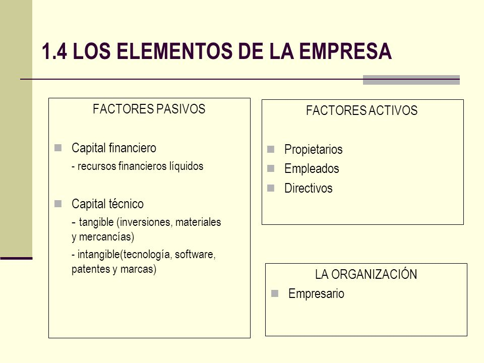 1.4 LOS ELEMENTOS DE LA EMPRESA FACTORES PASIVOS Capital financiero - recursos financieros líquidos Capital técnico - tangible (inversiones, materiale