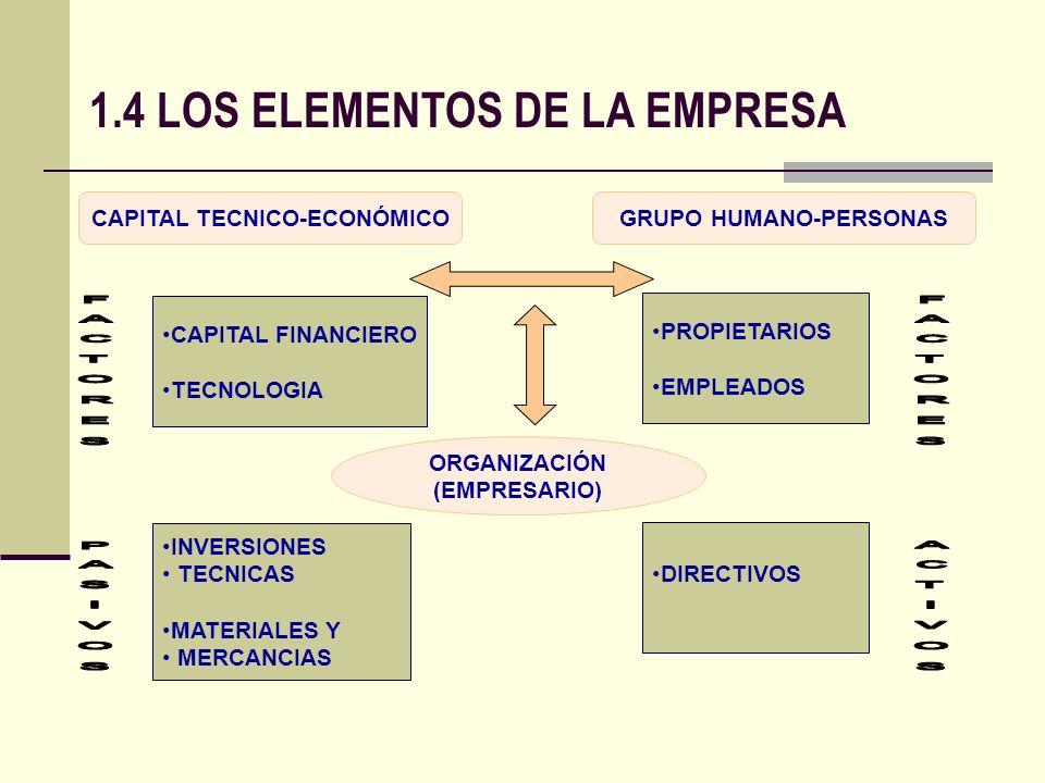 CAPITAL TECNICO-ECONÓMICOGRUPO HUMANO-PERSONAS CAPITAL FINANCIERO TECNOLOGIA INVERSIONES TECNICAS MATERIALES Y MERCANCIAS PROPIETARIOS EMPLEADOS DIREC