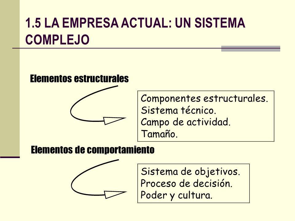 1.5 LA EMPRESA ACTUAL: UN SISTEMA COMPLEJO Elementos estructurales Componentes estructurales. Sistema técnico. Campo de actividad. Tamaño. Elementos d