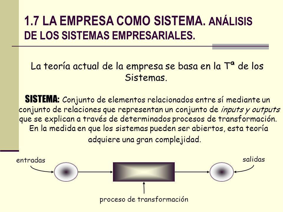 1.7 LA EMPRESA COMO SISTEMA. ANÁLISIS DE LOS SISTEMAS EMPRESARIALES. La teoría actual de la empresa se basa en la Tª de los Sistemas. SISTEMA: Conjunt