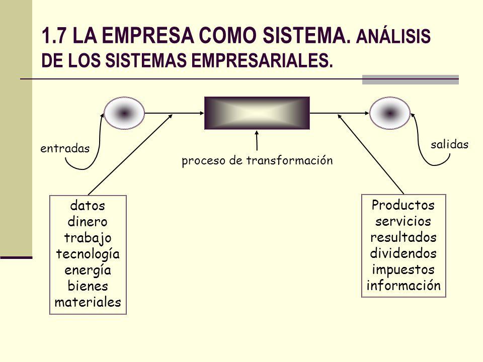 entradas proceso de transformación salidas datos dinero trabajo tecnología energía bienes materiales Productos servicios resultados dividendos impuest