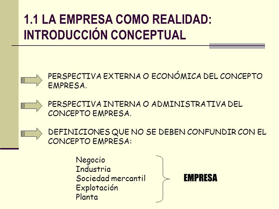 1.1 LA EMPRESA COMO REALIDAD: INTRODUCCIÓN CONCEPTUAL PERSPECTIVA EXTERNA O ECONÓMICA DEL CONCEPTO EMPRESA. PERSPECTIVA INTERNA O ADMINISTRATIVA DEL C