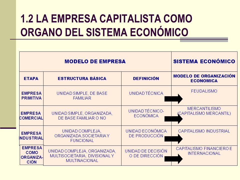 MODELO DE EMPRESASISTEMA ECONÓMICO ETAPAESTRUCTURA BÁSICA MODELO DE ORGANIZACIÓN ECONOMICA DEFINICIÓN EMPRESA PRIMITIVA UNIDAD SIMPLE, DE BASE FAMILIA
