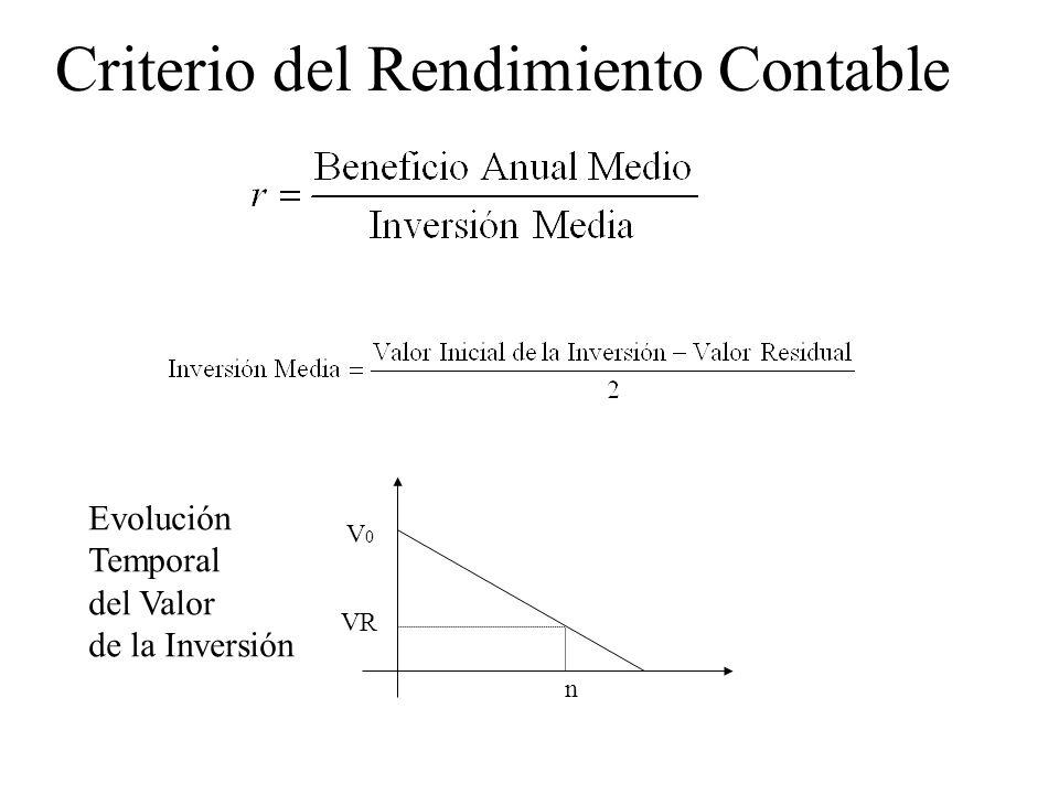 Criterio del Rendimiento Contable n VR V0V0 Evolución Temporal del Valor de la Inversión