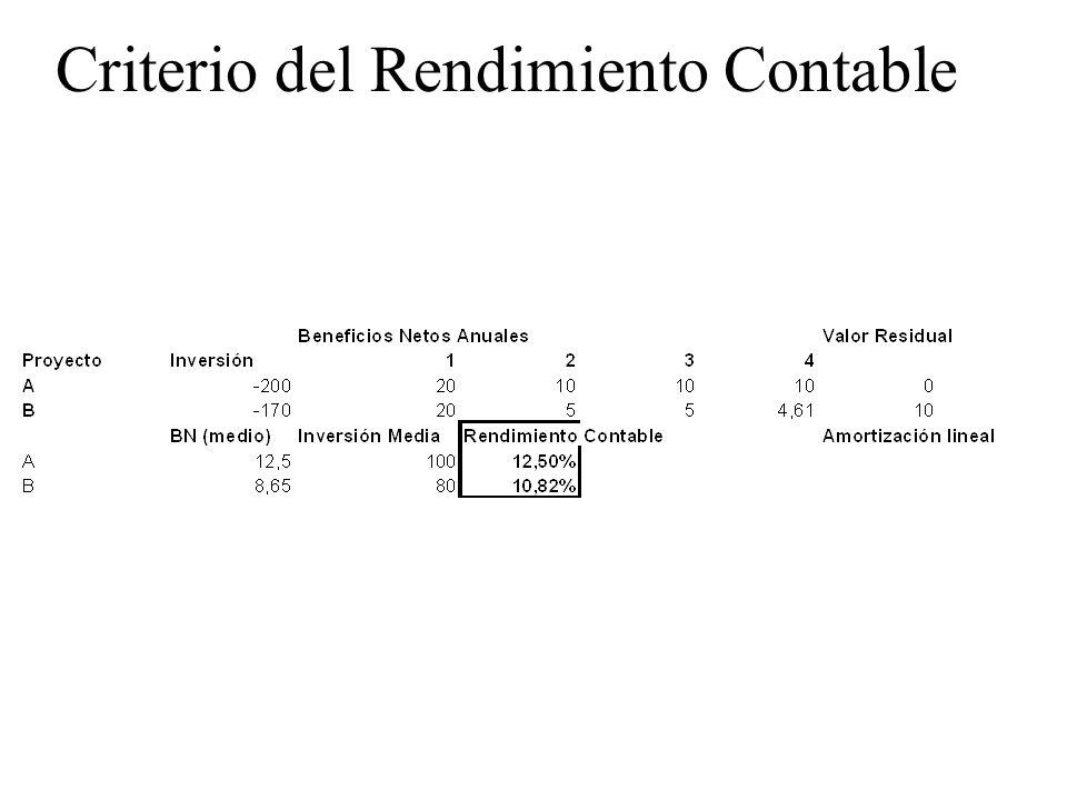 Criterio del Rendimiento Contable