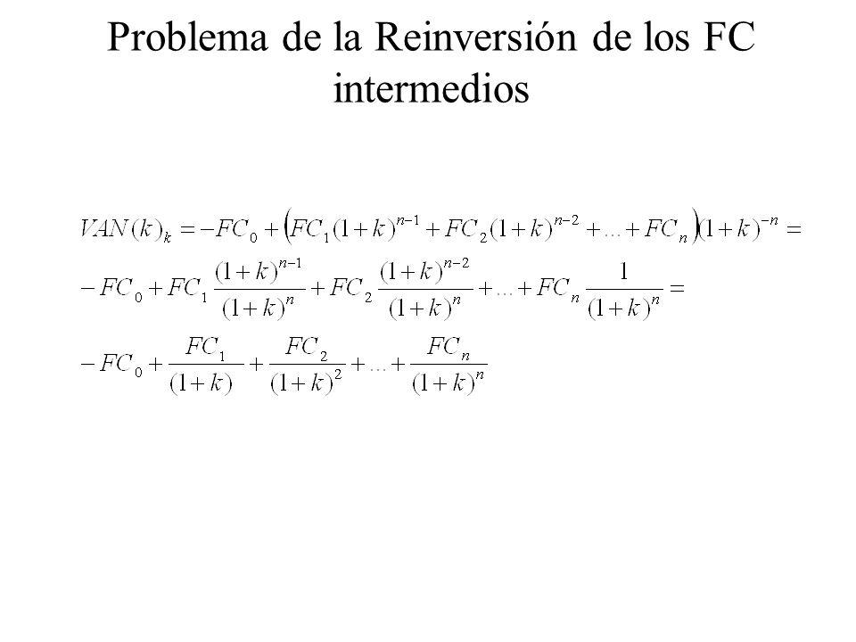 Problema de la Reinversión de los FC intermedios