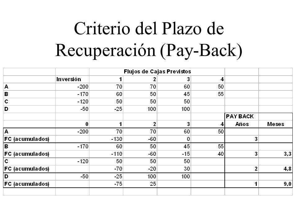 Criterio del Plazo de Recuperación (Pay-Back)