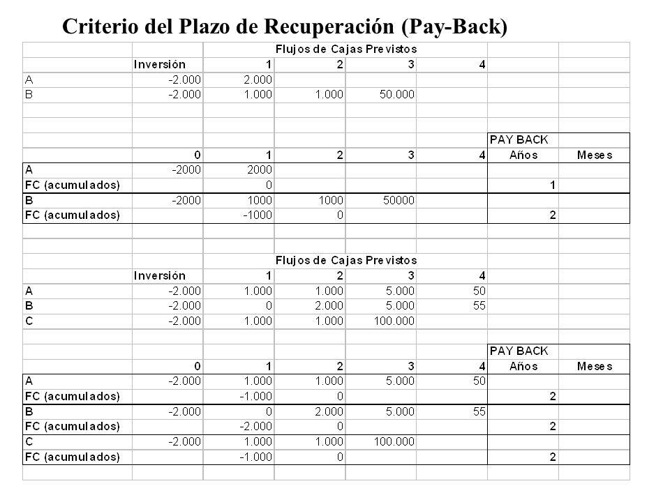 Limitaciones del PAY-BACK No tiene en cuenta los FC generados tras la recuperación de la inversión No incorpora el valor del dinero en el tiempo Favorece la realización de proyectos de corta duración ¿Cómo se determina la duración máxima de los proyectos que realiza la empresa?