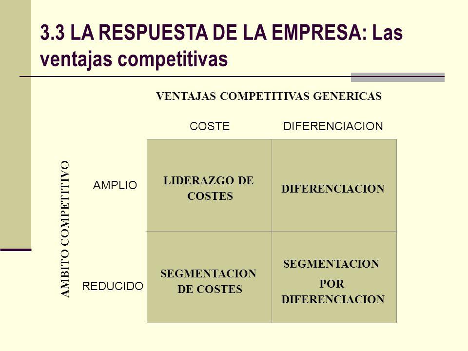 VENTAJAS COMPETITIVAS GENERICAS AMBITO COMPETITIVO LIDERAZGO DE COSTES SEGMENTACION DE COSTES COSTE SEGMENTACION POR DIFERENCIACION DIFERENCIACION AMP