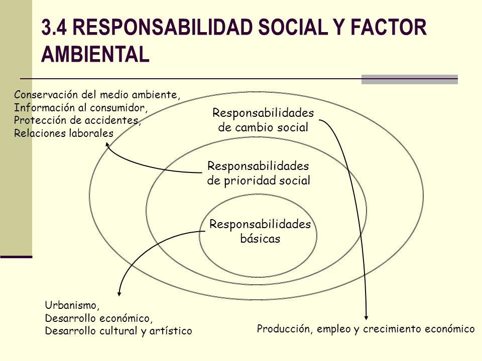 Responsabilidades básicas Responsabilidades de prioridad social Responsabilidades de cambio social Producción, empleo y crecimiento económico Conserva