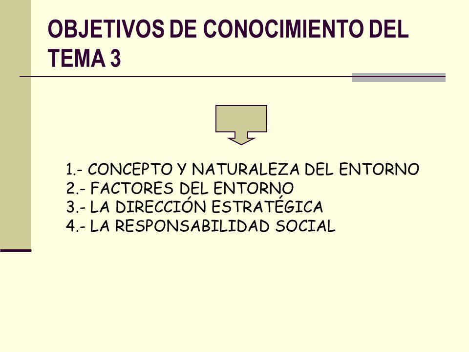 OBJETIVOS DE CONOCIMIENTO DEL TEMA 3 1.- CONCEPTO Y NATURALEZA DEL ENTORNO 2.- FACTORES DEL ENTORNO 3.- LA DIRECCIÓN ESTRATÉGICA 4.- LA RESPONSABILIDA