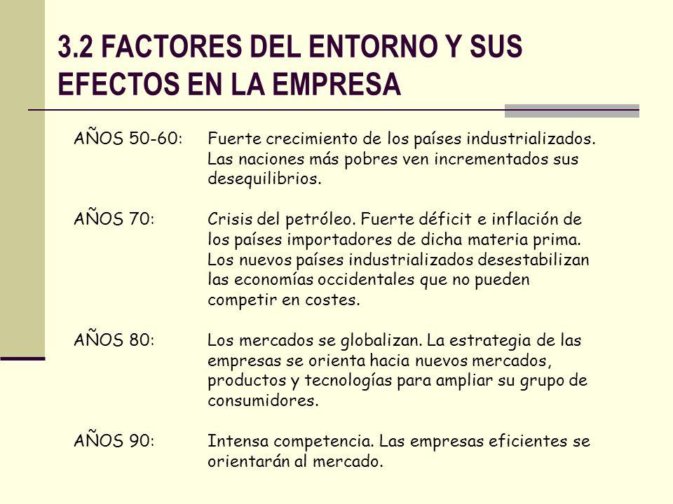 3.2 FACTORES DEL ENTORNO Y SUS EFECTOS EN LA EMPRESA AÑOS 50-60: Fuerte crecimiento de los países industrializados. Las naciones más pobres ven increm