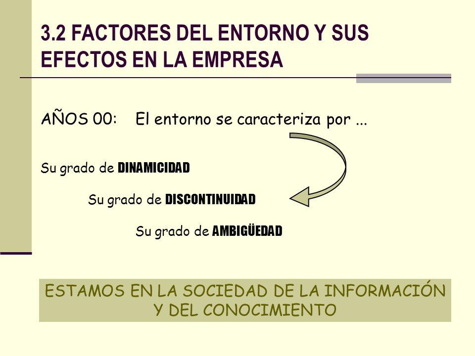 3.2 FACTORES DEL ENTORNO Y SUS EFECTOS EN LA EMPRESA AÑOS 00: El entorno se caracteriza por... Su grado de DINAMICIDAD Su grado de DISCONTINUIDAD Su g
