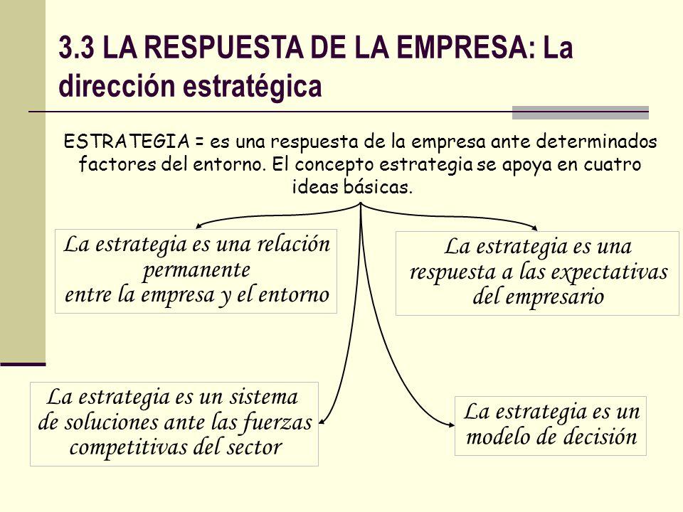 3.3 LA RESPUESTA DE LA EMPRESA: La dirección estratégica La estrategia es una relación permanente entre la empresa y el entorno… … que se compone de 4 subelementos definidos por Ansoff (1965) CAMPO DE ACTIVIDAD VECTOR DE CRECIMIENTO VENTAJA COMPETITIVA EFECTO SINÉRGICO