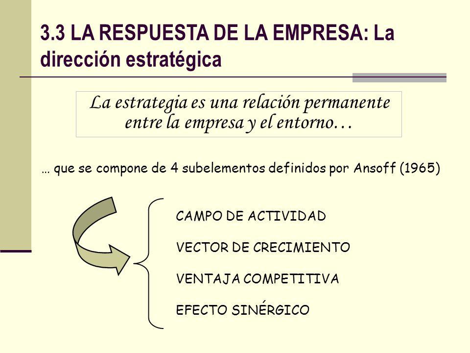 3.3 LA RESPUESTA DE LA EMPRESA: El vector de crecimiento MERCADOS PRODUCTOS Expansión en el mercado Desarrollo de nuevos productos ACTUALES Diversificación total Búsqueda de nuevos mercados NUEVOS ACTUALES NUEVOS
