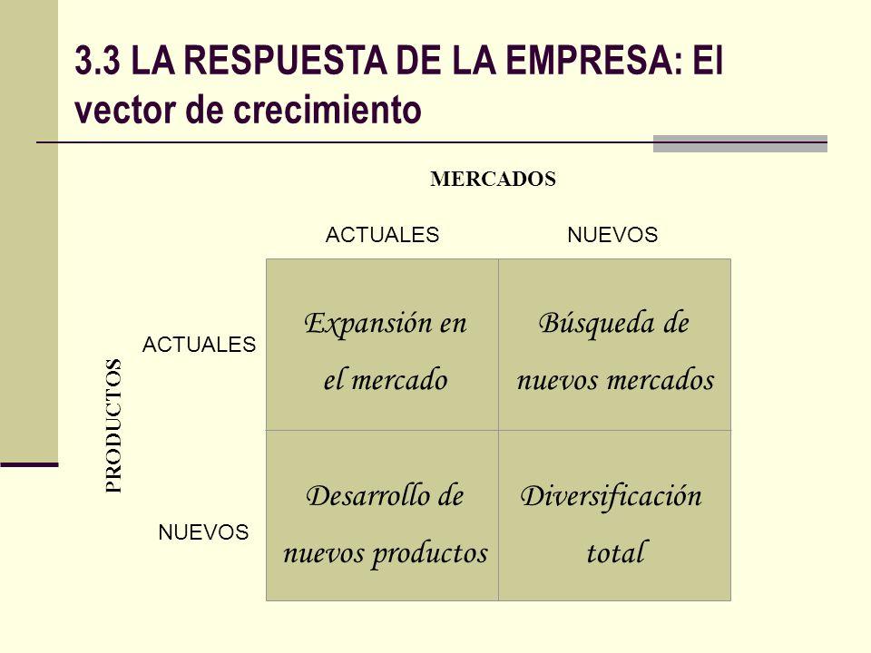 3.3 LA RESPUESTA DE LA EMPRESA: El vector de crecimiento MERCADOS PRODUCTOS Expansión en el mercado Desarrollo de nuevos productos ACTUALES Diversific