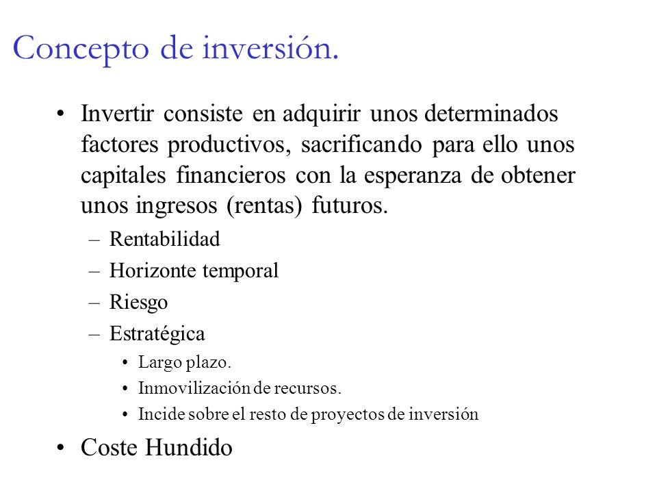 Concepto de inversión. Invertir consiste en adquirir unos determinados factores productivos, sacrificando para ello unos capitales financieros con la