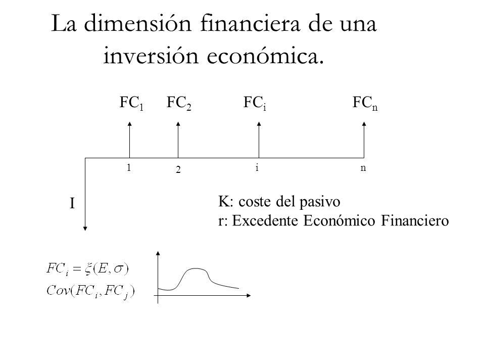 La dimensión financiera de una inversión económica. I 1 2 in FC 1 FC 2 FC i FC n K: coste del pasivo r: Excedente Económico Financiero