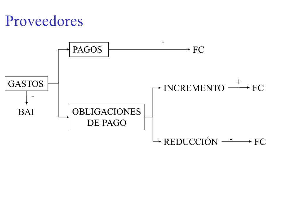Proveedores GASTOS PAGOS BAI - - FC OBLIGACIONES DE PAGO INCREMENTO REDUCCIÓN + FC -