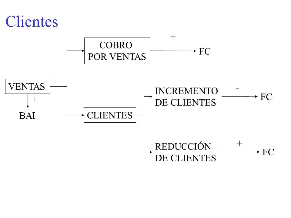 Clientes VENTAS COBRO POR VENTAS BAI + + FC CLIENTES INCREMENTO DE CLIENTES REDUCCIÓN DE CLIENTES - FC +