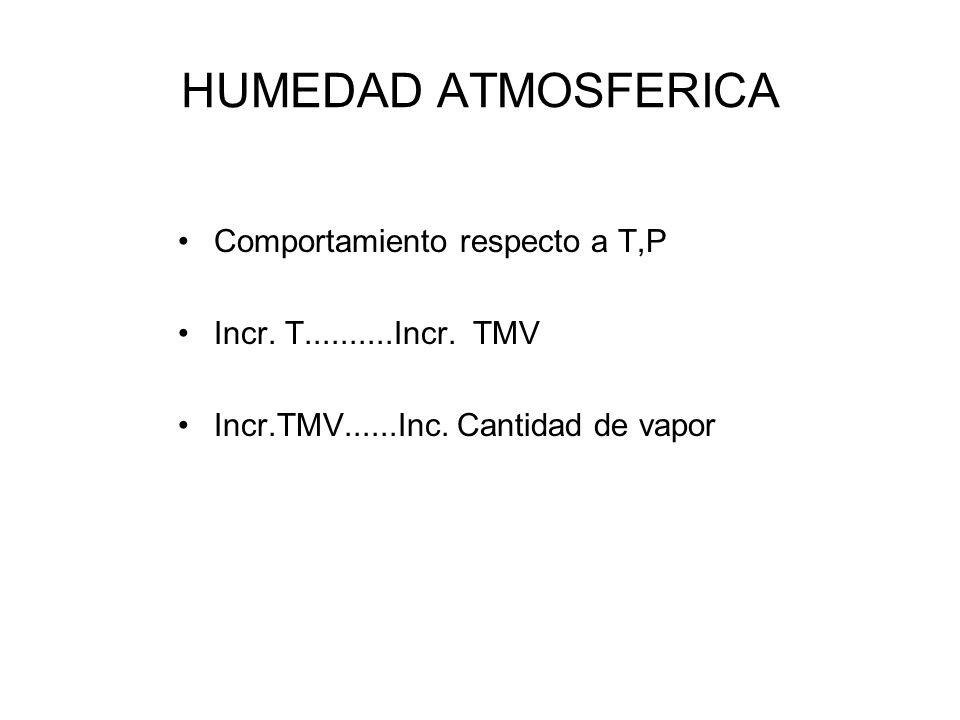 HUMEDAD ATMOSFERICA Medida de la humedad –Humedad absoluta gr (H 2 O)/m3 ) –Humedad específica gr(H 2 O/Kgr aire Humedo) –Proporción de mezcla gr (H 2 O/Kgr aire seco) –Humedad relativa= e/E*100 en%