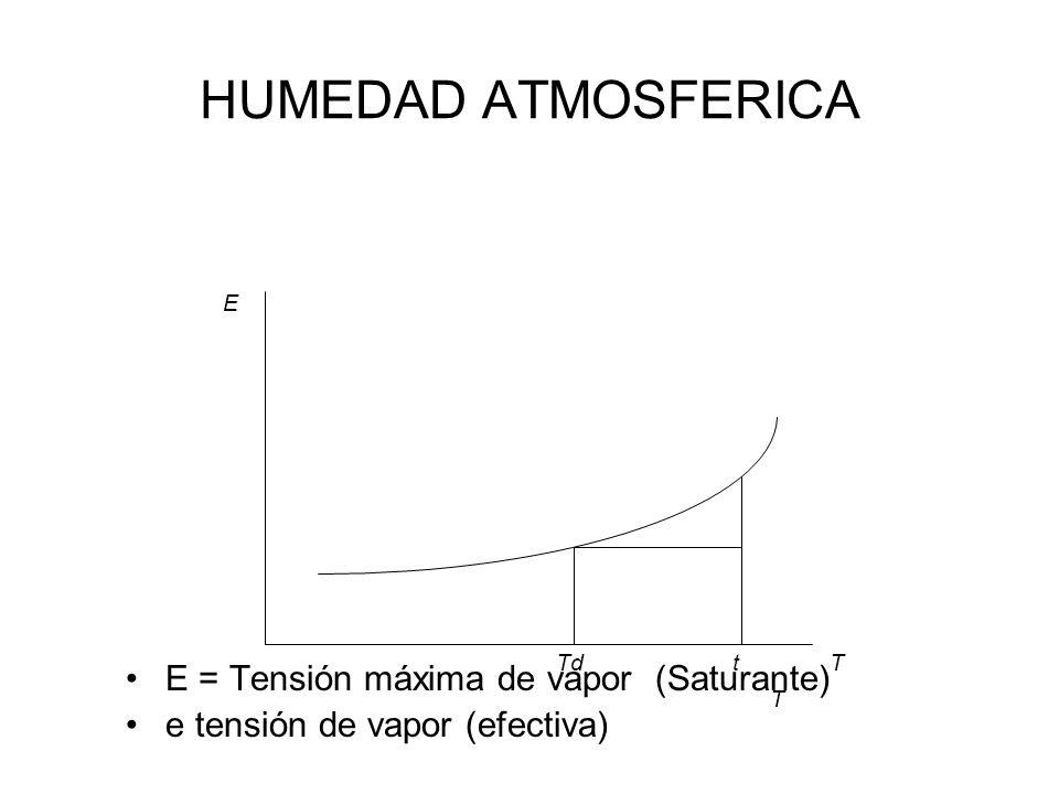 HUMEDAD ATMOSFERICA Instrumentos de medida –Higrómetro....Humedad absoluta –Psicómetro...Humedad relativa