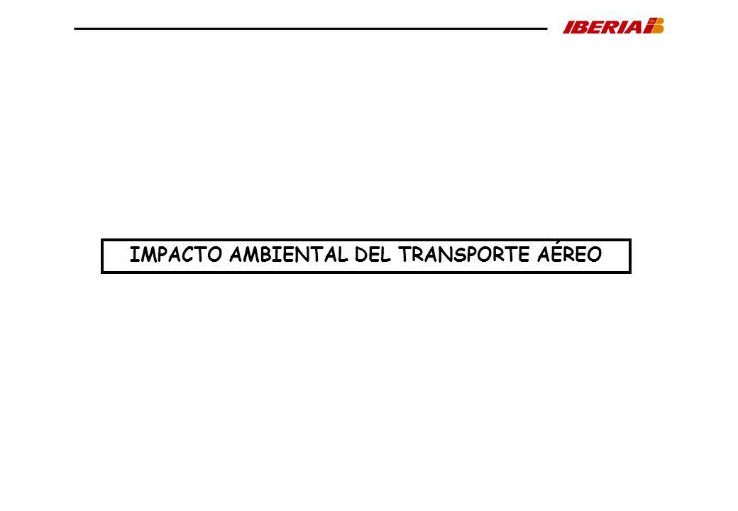 Fuente: IATA Evolución y previsiones de eficiencia energética. Compañías de IATA