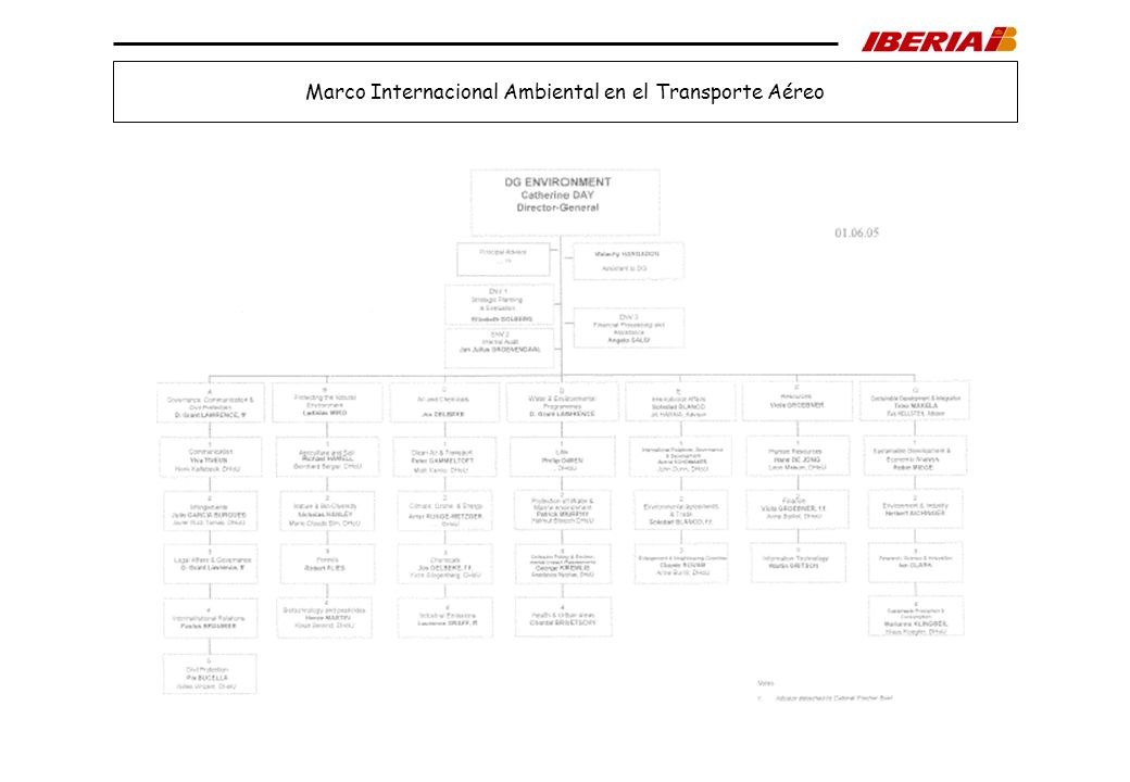 GRUPO DE GESTION DE MEDIO AMBIENTE Planificación de Flotas y Medio Ambiente Infraestructura Industrial Org...