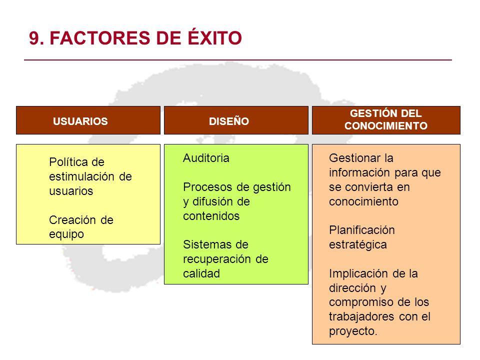 9. FACTORES DE ÉXITO USUARIOSDISEÑO GESTIÓN DEL CONOCIMIENTO Auditoria Procesos de gestión y difusión de contenidos Sistemas de recuperación de calida