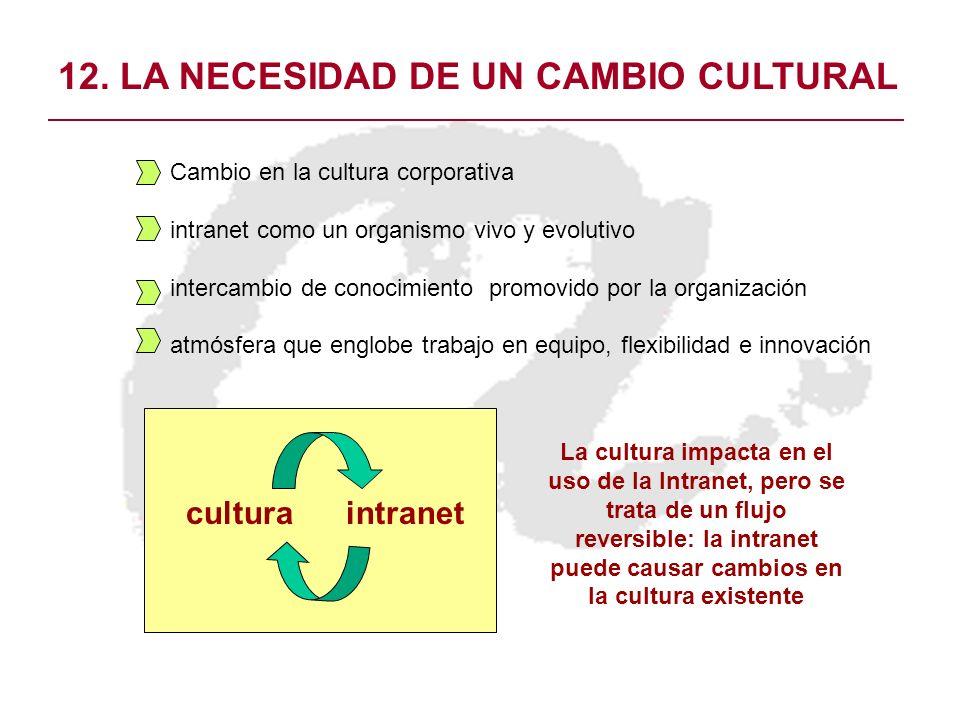12. LA NECESIDAD DE UN CAMBIO CULTURAL Cambio en la cultura corporativa intranet como un organismo vivo y evolutivo intercambio de conocimiento promov