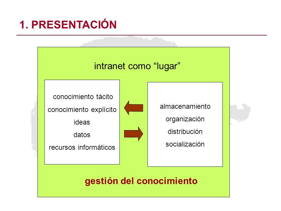 operaciones 1. PRESENTACIÓN almacenamiento organización distribución socialización conocimiento tácito conocimiento explícito ideas datos recursos inf