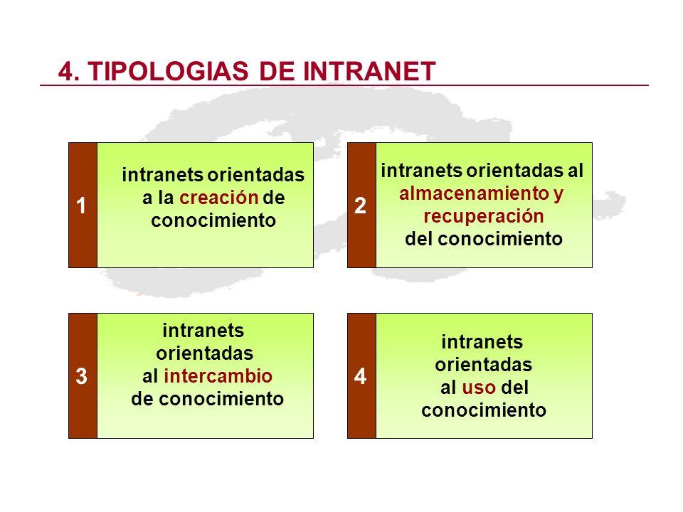 4. TIPOLOGIAS DE INTRANET intranets orientadas a la creación de conocimiento intranets orientadas al almacenamiento y recuperación del conocimiento in