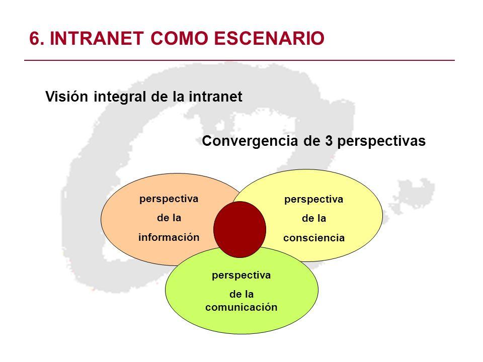 6. INTRANET COMO ESCENARIO Visión integral de la intranet Convergencia de 3 perspectivas perspectiva de la comunicación perspectiva de la consciencia