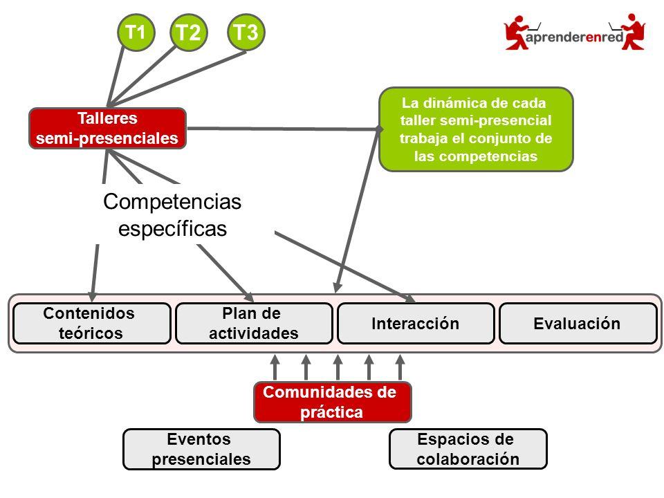 Contenidos teóricos Plan de actividades InteracciónEvaluación Talleres semi-presenciales La dinámica de cada taller semi-presencial trabaja el conjunt