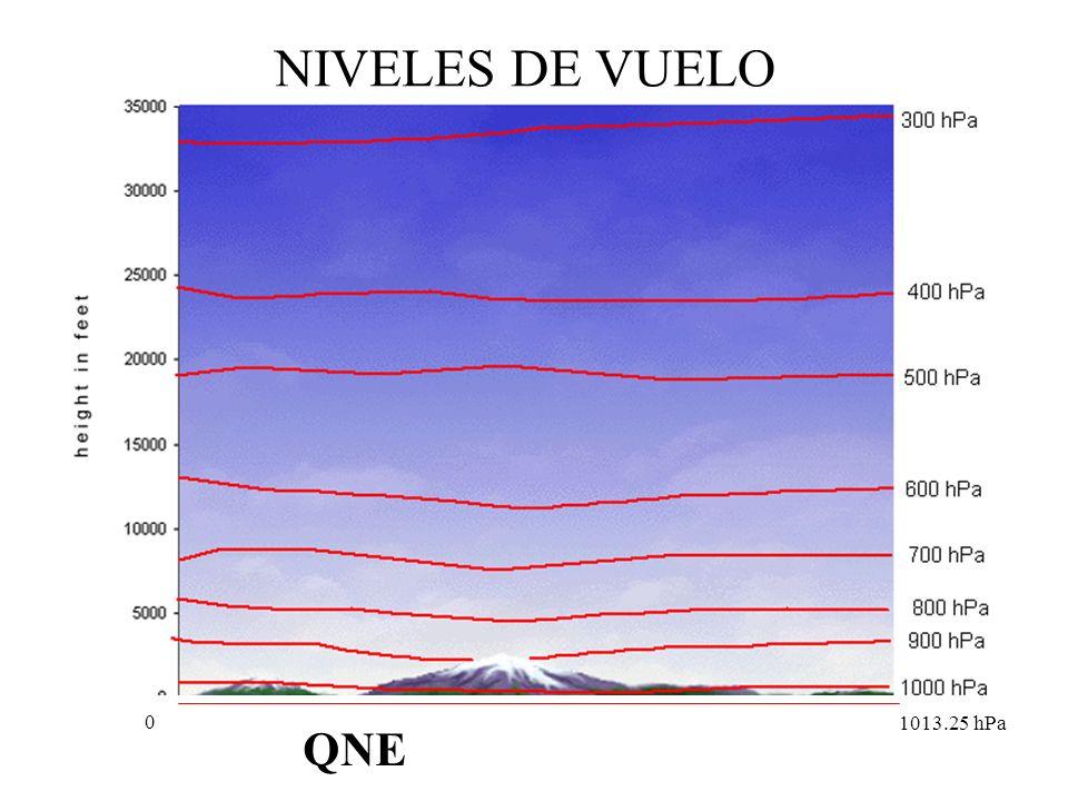 SISTEMAS DE PRESI0N se regla para que el 0 corresponde a la P del aeropuerto. se regla para que lea la elevación de la pista respecto al nivel del mar