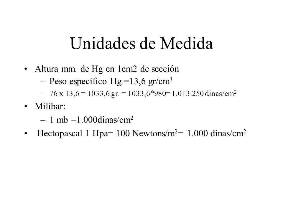 Unidades de Medida Altura mm.