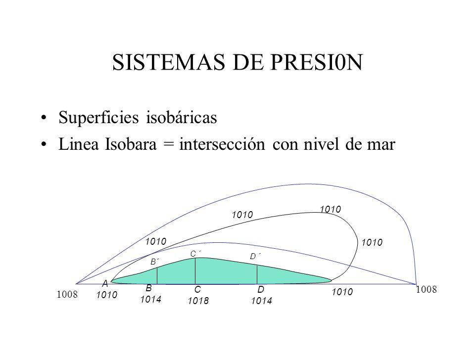 SISTEMAS DE PRESI0N Superficies isobáricas Linea Isobara = intersección con nivel de mar A 1010 B 1014 C 1018 D 1014 1010 C ´ D ´ B´ 1008