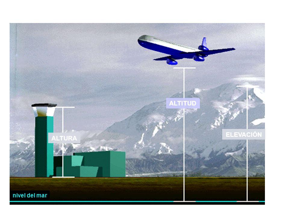 SISTEMAS DE PRESI0N Altimetría : altitud función de la presión,graduación respecto a la atmósfera estandar Altitud Altura Elevación Distancia vertical