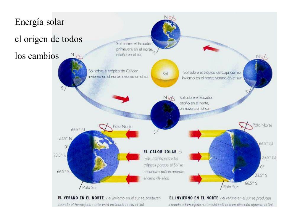 Energía solar el origen de todos los cambios