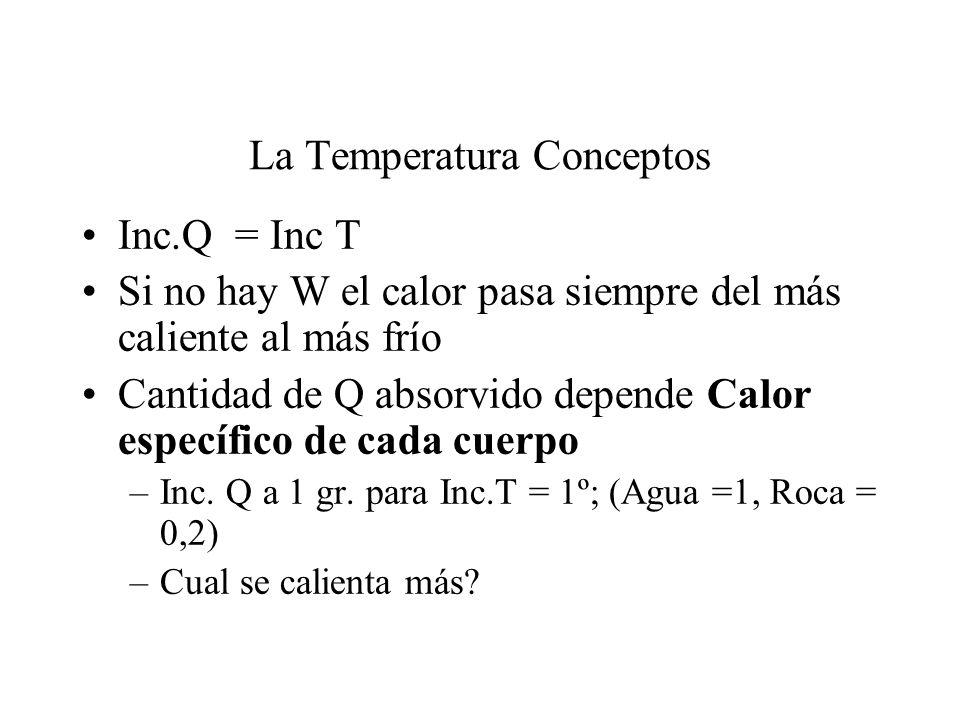 La Temperatura Conceptos Inc.Q = Inc T Si no hay W el calor pasa siempre del más caliente al más frío Cantidad de Q absorvido depende Calor específico