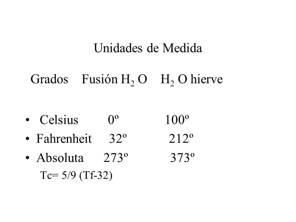 Unidades de Medida Celsius 0º 100º Fahrenheit 32º 212º Absoluta 273º 373º Tc= 5/9 (Tf-32) Grados Fusión H 2 O H 2 O hierve